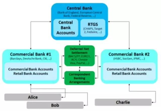区块链技术将如何改变金融?