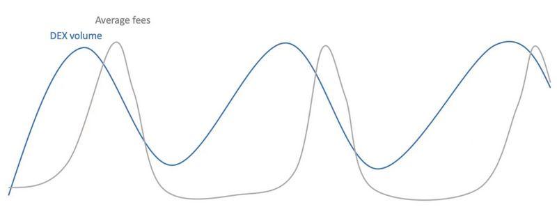 """000字说透公链手续费用周期性与负反馈循环"""""""