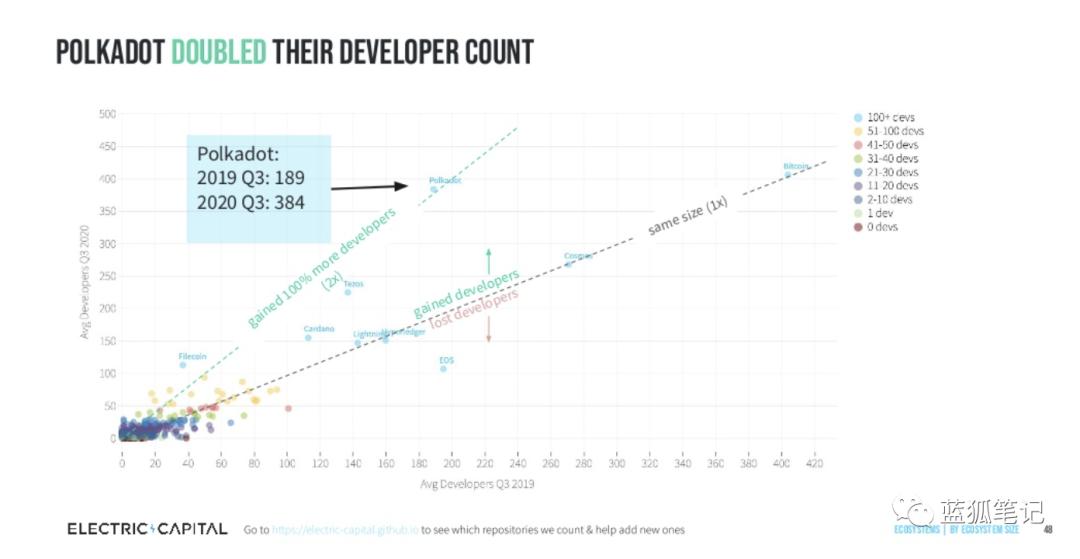 从十张图看加密领域的开发者流向 | 火星号精选