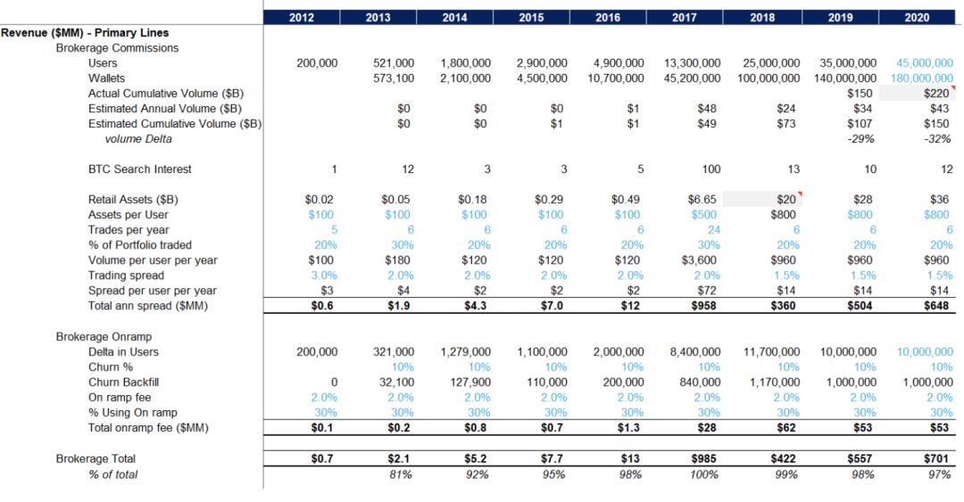 Coinbase上市背后:中国资本入局,估值或达280亿美元