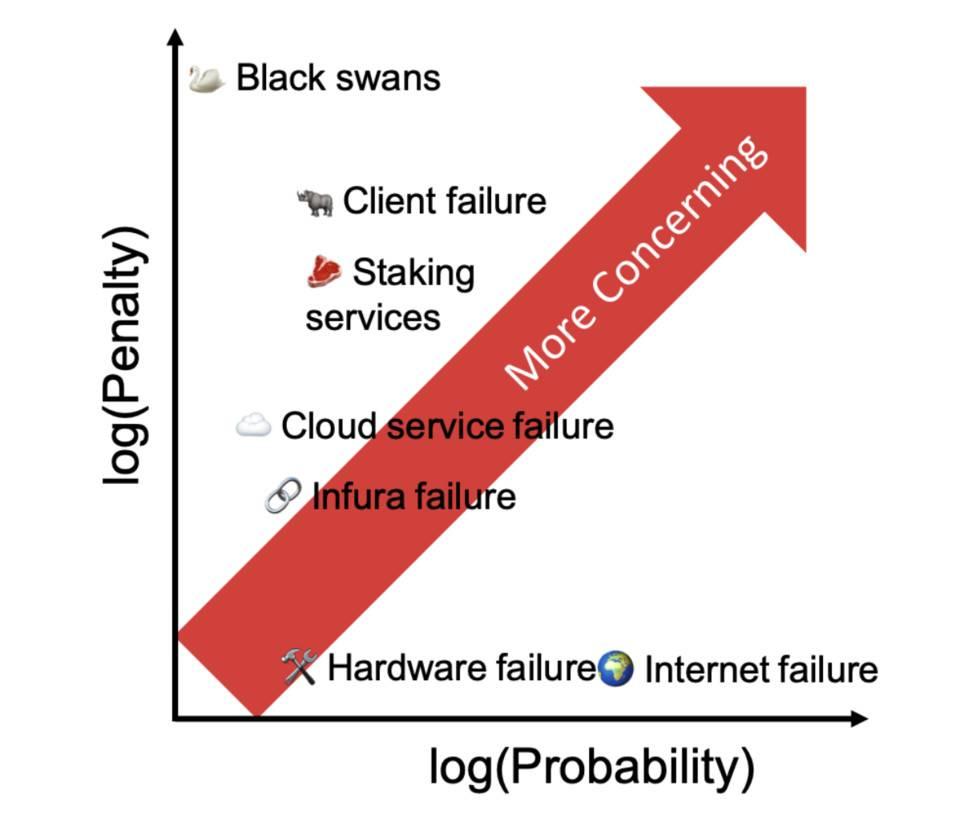 以太坊 2.0 质押有哪些潜在故障?如何应对?