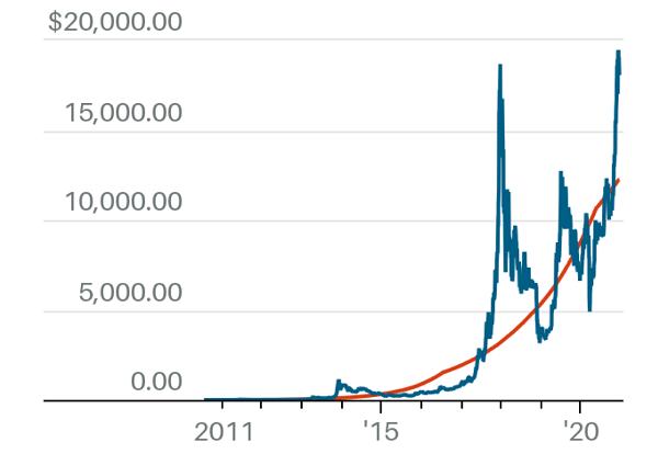 比特币最多值7.4万美元,预计需要120年才达到,这个评估模型靠谱吗?