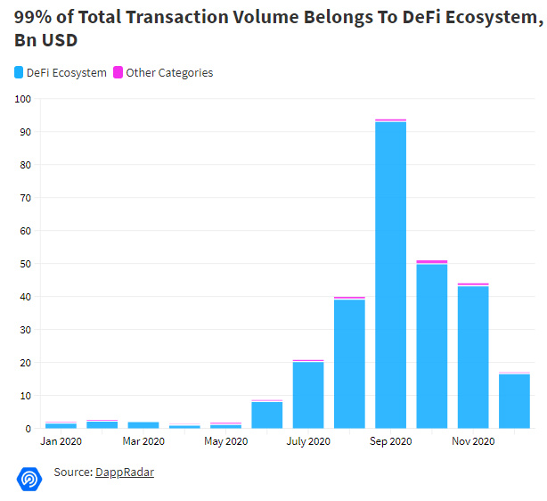 Dapp市场年度报告:2020年交易量超2700亿美元,同比增长近1200%