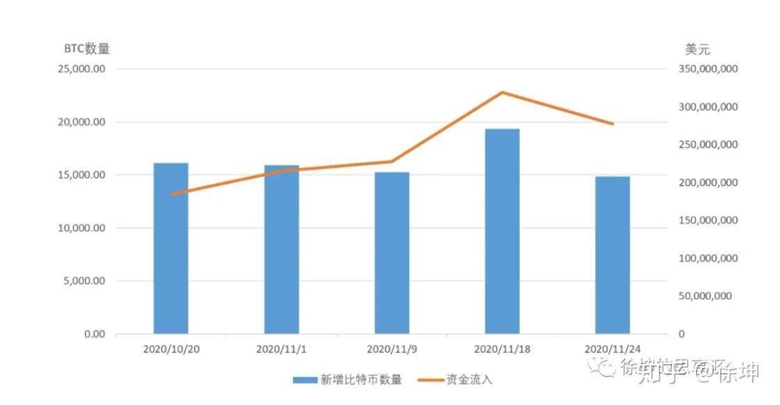 OKEx徐坤:详解灰度信托运作模式