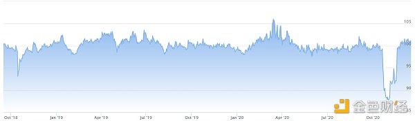 OKEx研究员Robbie:宏观因素造成的资产价格普涨将在明年继续