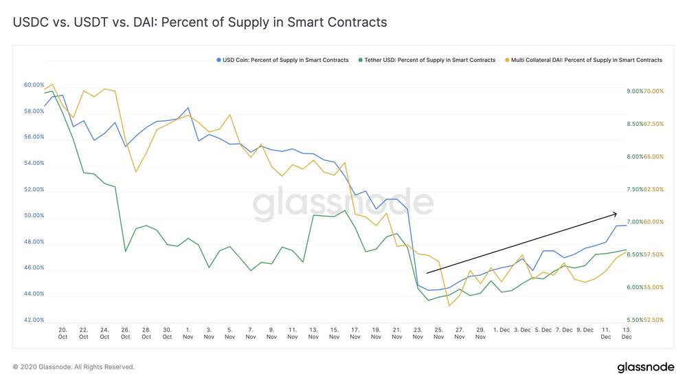 Glassnode丨为什么说 BTC 仍有可能增长 10倍?