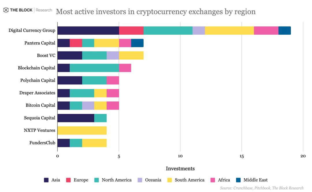 交易所十年融资梳理:亚洲数量最多,DCG最活跃