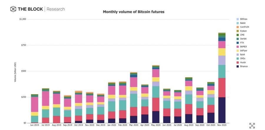 """1月加密货币市场全复盘:多个指标创下""""历史新高"""""""""""