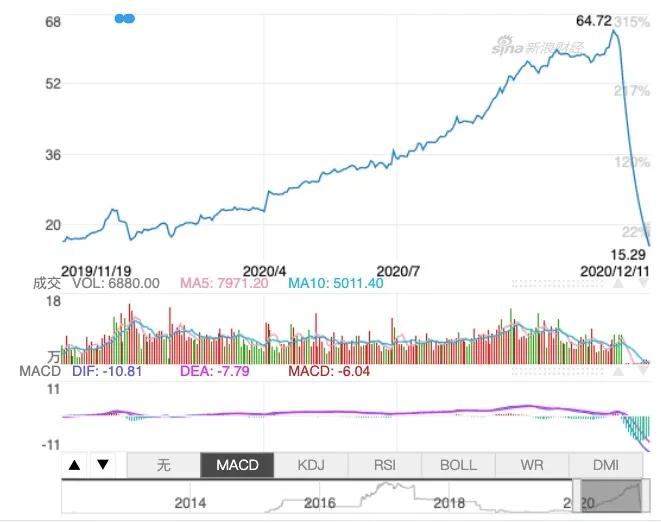 """3连跌停!频蹭区块链概念被打脸,逾万名投资者正疯狂逃离这只超级庄股"""""""