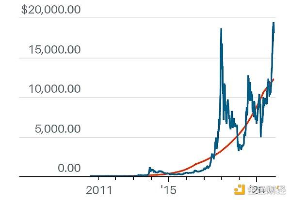 """万美元后,细数比特币的X个估值模型,你Pick哪一个?"""""""