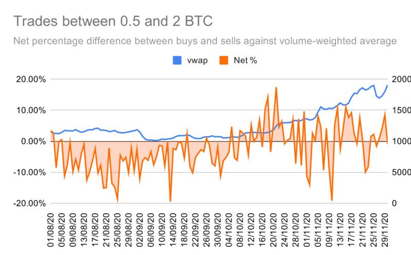 OKEx Research:散户追涨比特币至历史新高,获利的却是巨鲸