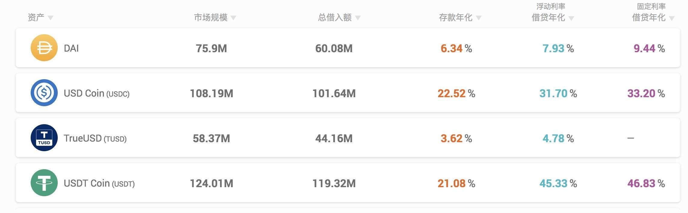 "DeFi之道丨""DeFi蓝筹股""数据一览:Uniswap日交易量破10亿美元,YFI锁仓量下滑明显"