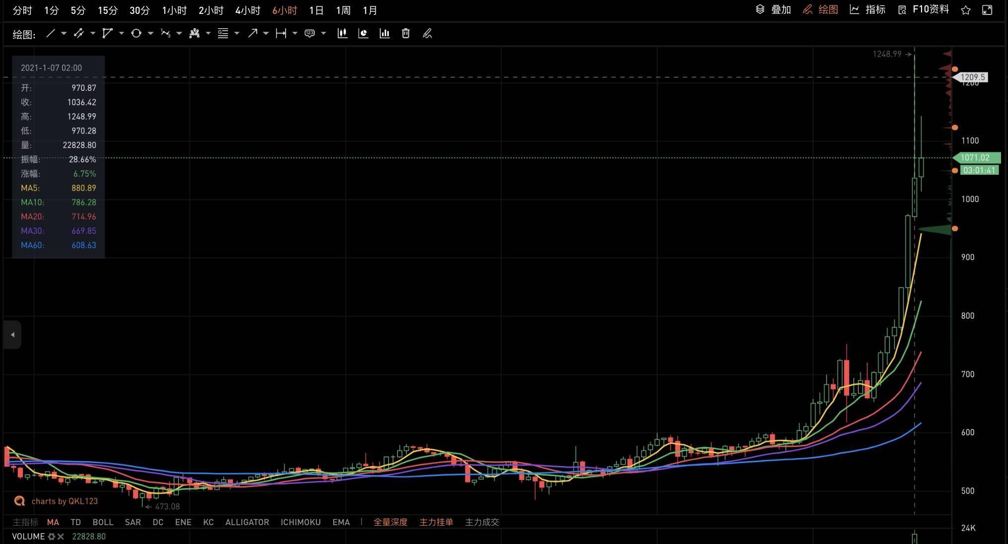 爆锤算法稳定币,Maker协议市值一夜增长近5亿美元