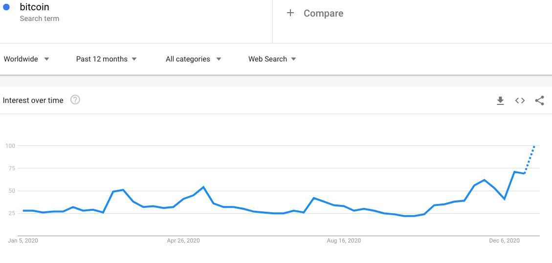 """""""比特币""""唯一推特账号总数创下历史新高,已超过2017年牛市记录"""