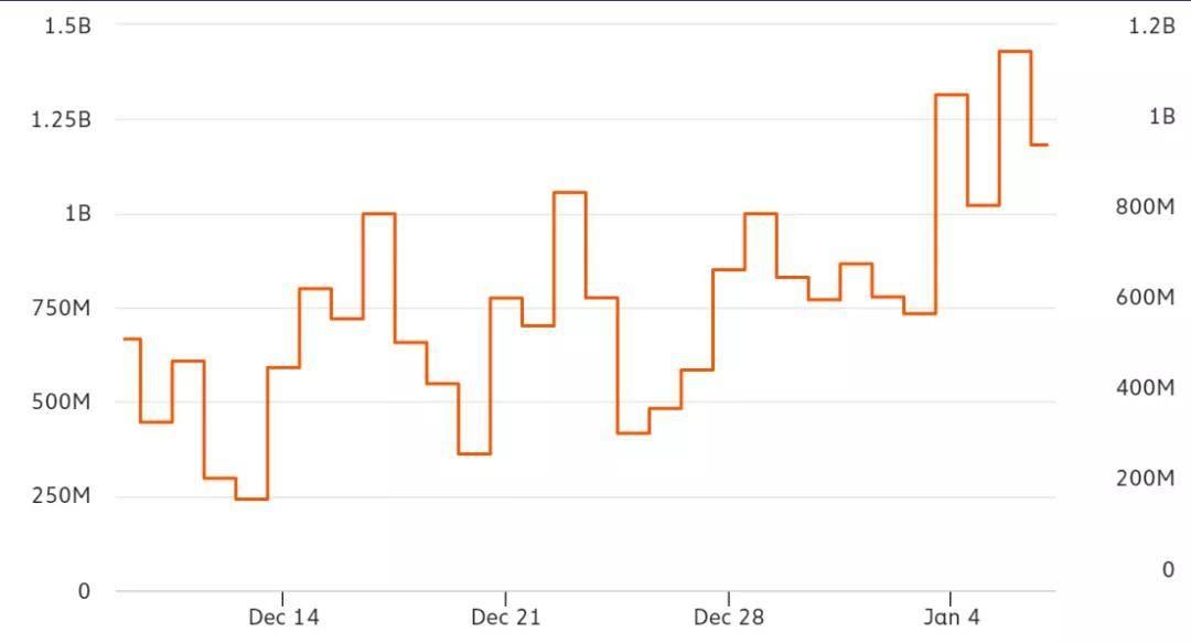 一个关键指标暗示比特币依然还有较大上涨空间