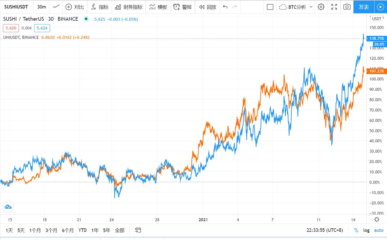 再创新高!DOT市值首次突破100亿美金,SUSHI青出于蓝而胜于蓝