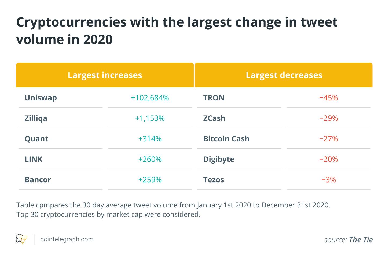 回顾2020年:最热门的加密货币和区块链项目