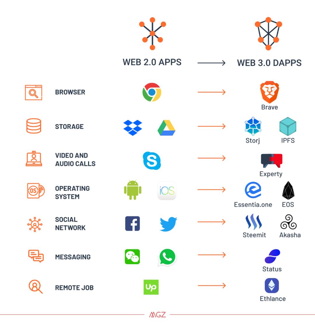 研究 | IPFS落地探索,Web 2.0的终结者?(下)