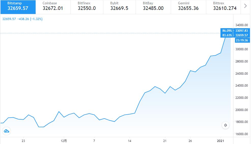 华尔街大空头警告:比特币和美股是巨型泡沫