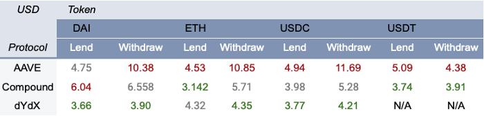 科普 | DeFi 借贷协议指南