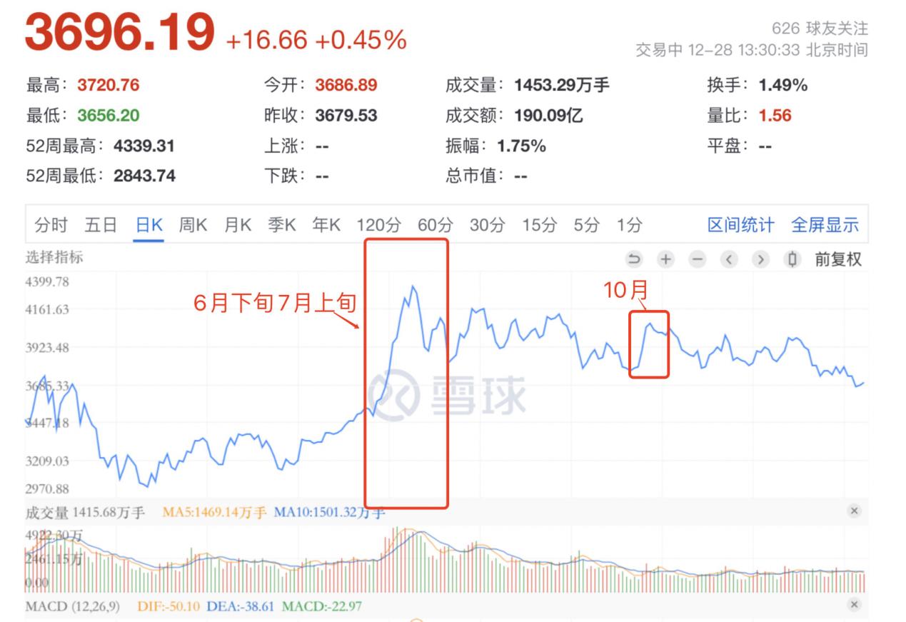 """区块链概念股联动效应不显,二级市场投机泡沫巨大,难改""""蹭热度""""嫌疑"""