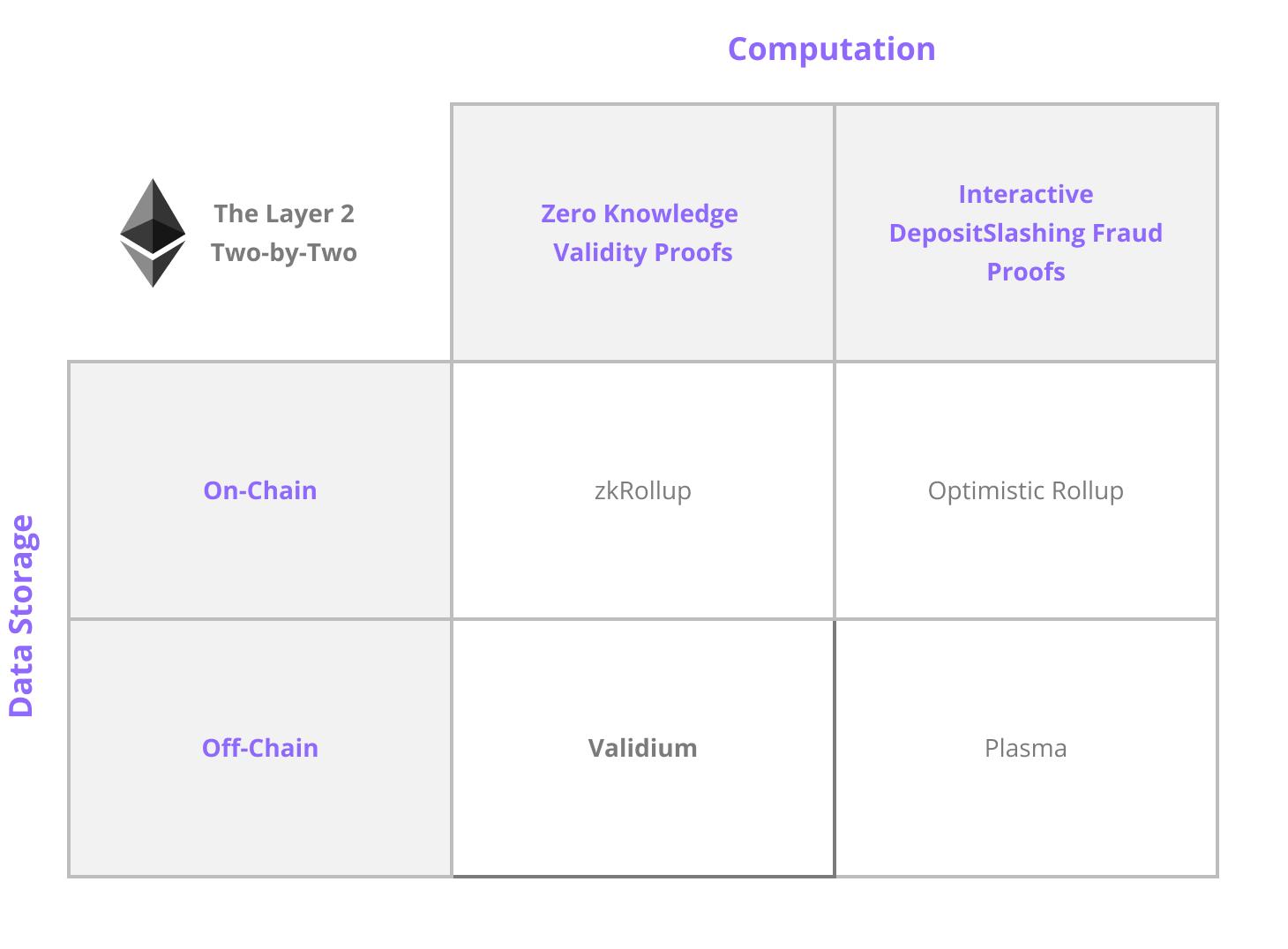 L2最新格局一览,哪种以太坊L2方案是你的菜?