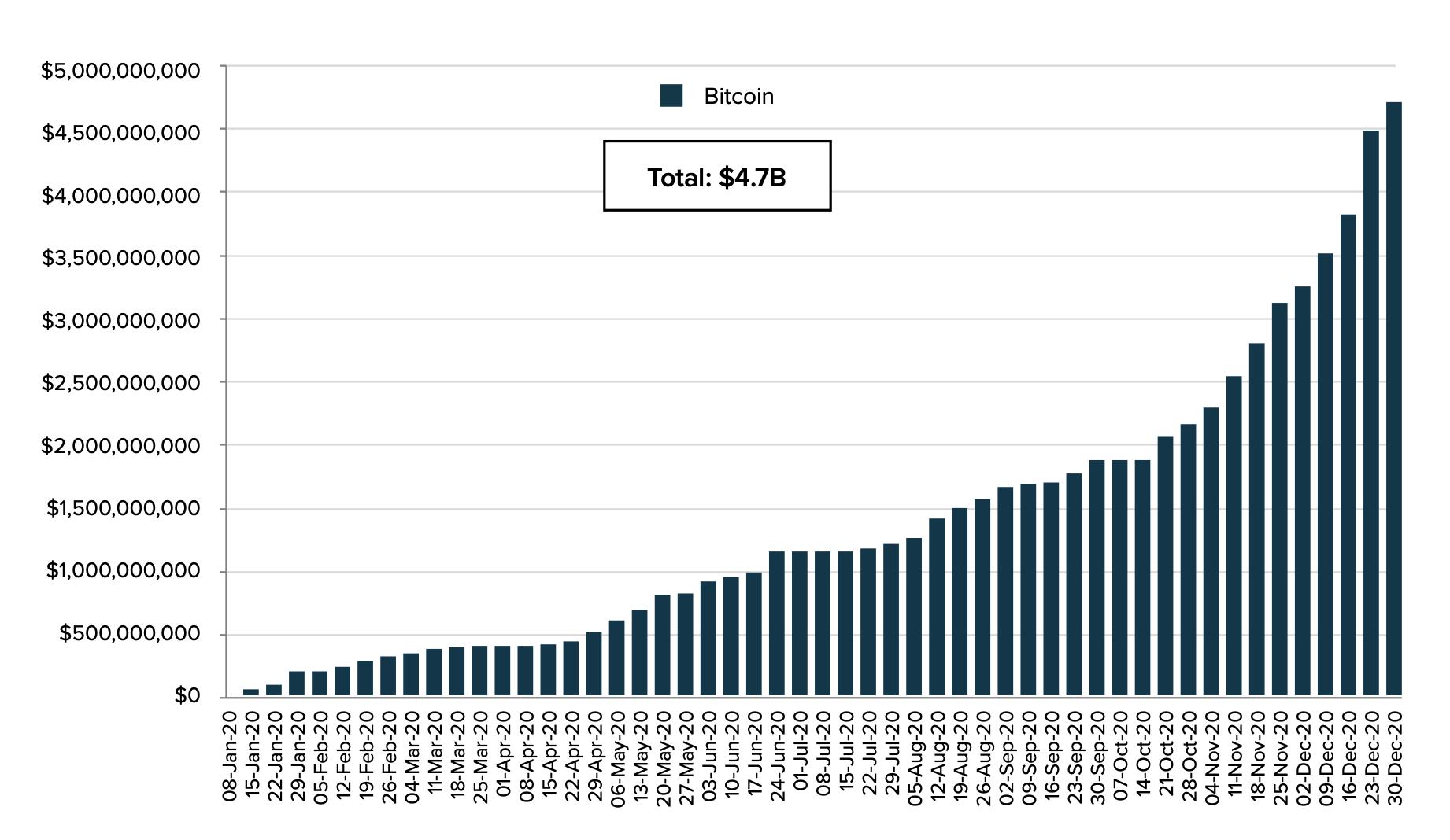 灰度第四季度报告:共筹集33亿美元,2021年国家对比特币的采用将开始