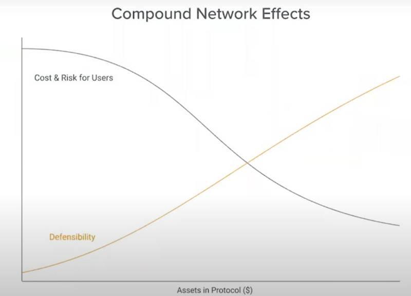 a16z加密创业课:区块链如何捕获价值?