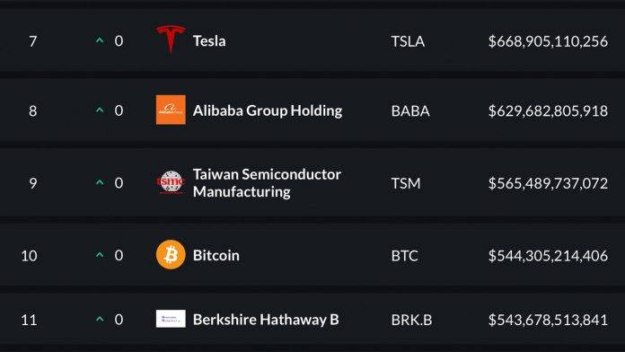 比特币市值升至全球市值资产第10位,超越伯克希尔哈撒韦公司