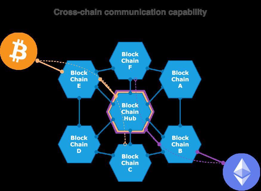 深度丨在投资区块链项目前,你需要了解这些
