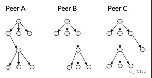 IPFS技术系列 | 揭秘IPFS数据交换模块Bitswap