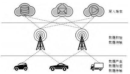 汽车领域的渐热竞赛:区块链应用