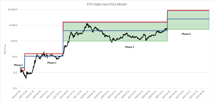 深度丨模型预测,ETH 未来将涨至 80?