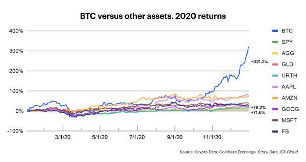 Coinbase 2020年终报告:平台资产已超900亿美元