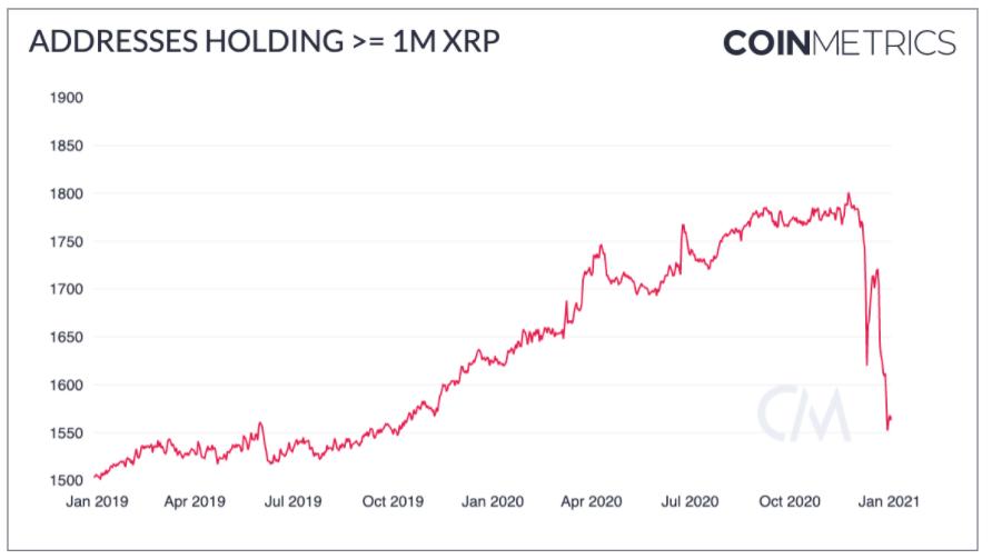 数据:XRP鲸鱼数量正在快速减少