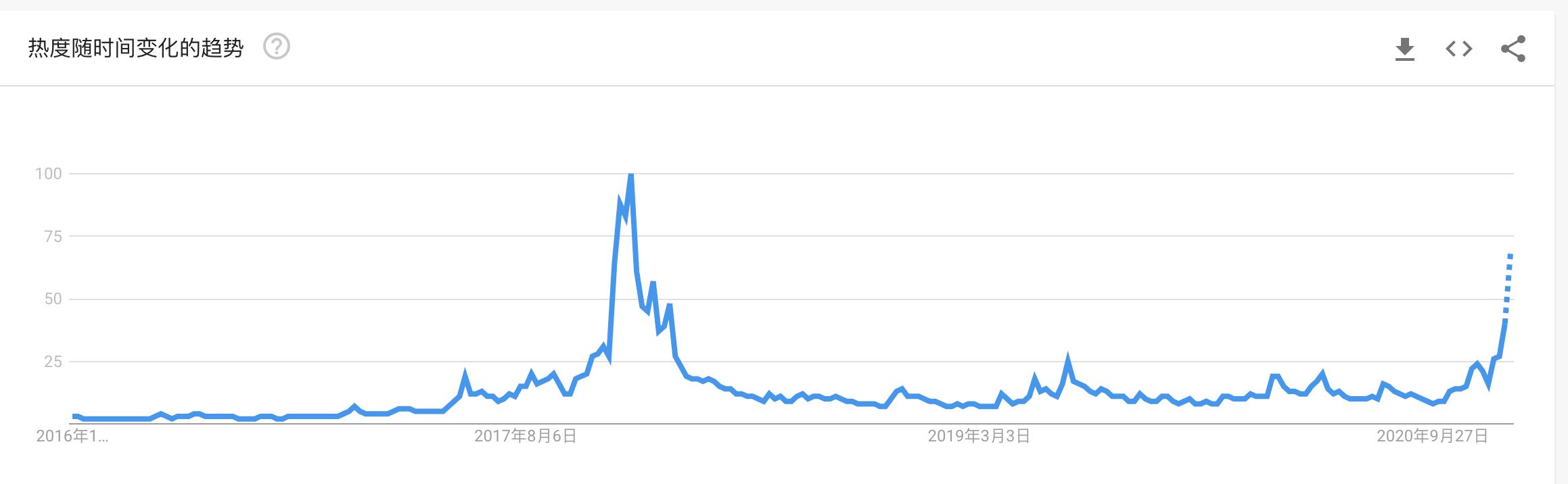 """交易所被""""提空"""",价格日日创新高,BTC大牛市还没到头?"""