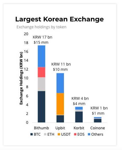 韩国加密图鉴:最爱BTC和XRP,ETH和DeFi不太火