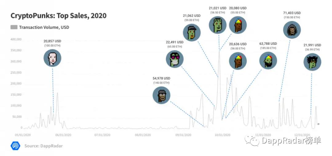 """020年Dapp行业报告:DeFi引领头条,2021成功的关键在哪里?"""""""