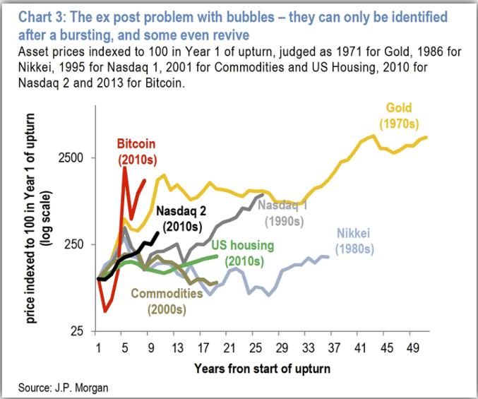 谷燕西:比特币是所有泡沫之母吗?