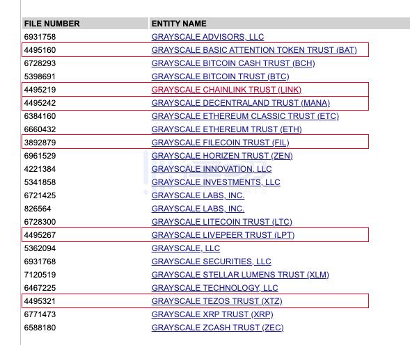 新增的6个灰度同名信托实体,真的是灰度注册的吗