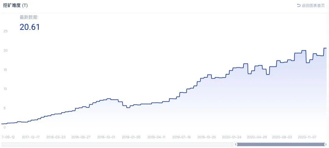比特币挖矿难度首次突破20T ,下一次将上升5.76%,影响矿工收益吗?