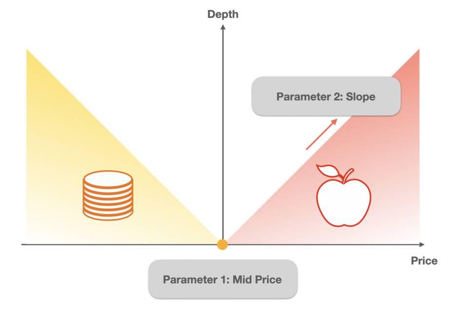 五分钟读懂 DODO 背后的 PMM 算法:一个通用性的流动性框架及多种用例