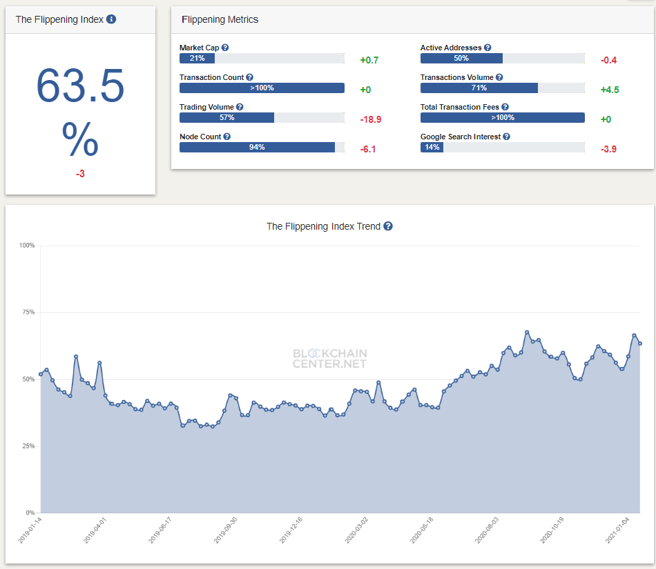 以太坊网络的每日交易量高出比特币28%