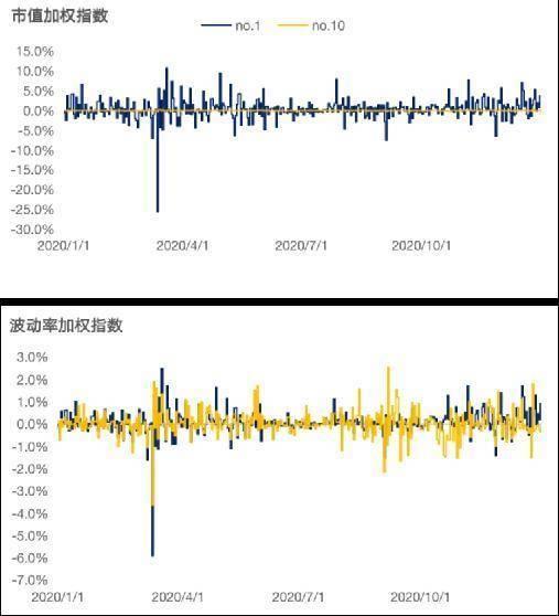 Chain Hill Capital :加密货币指数研究:波动率加权