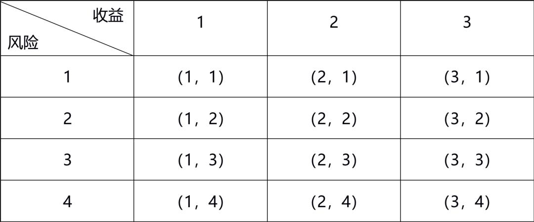 DeFi 经济学的数学原理
