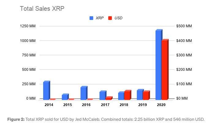 不受SEC诉讼影响,Ripple如约解锁巨额XRP