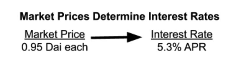 遏制 DeFi 借贷波动利率「无形之手」,Yield Protocol 开启固定利率试验田