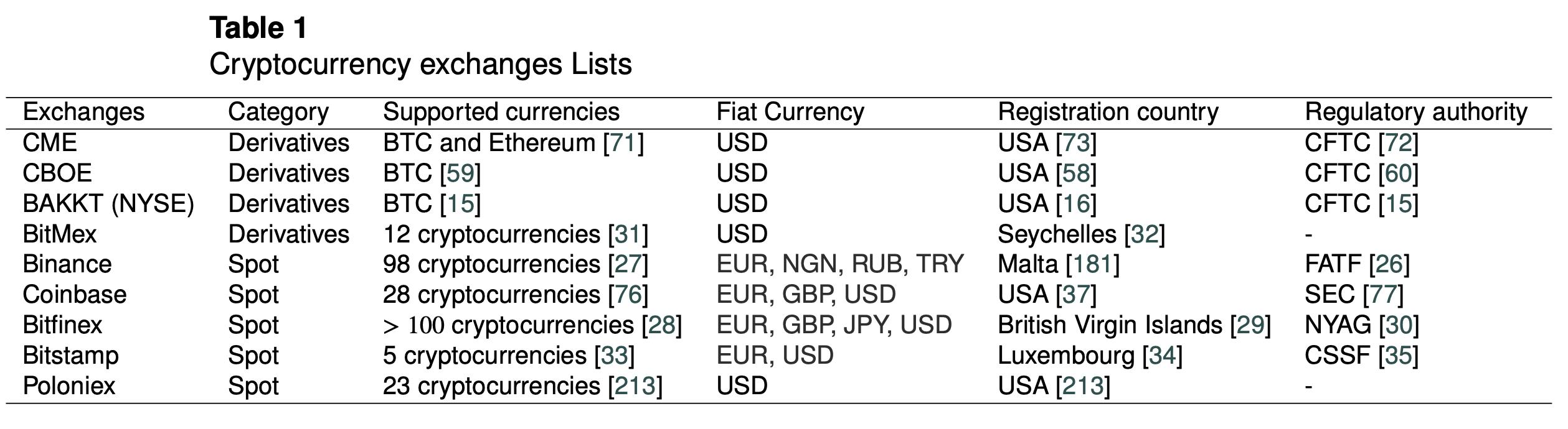 关于加密货币交易,你需要知道的一切