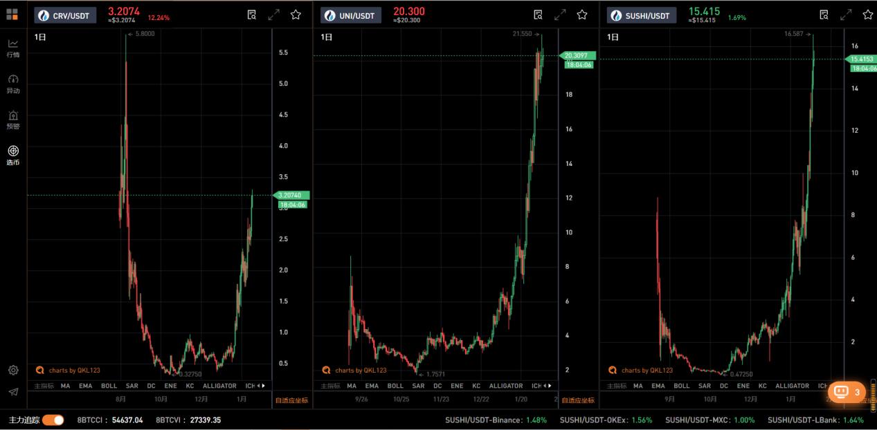 观察丨还在盯着比特币?DeFi代币在大牛市的回报将会远超比特币!