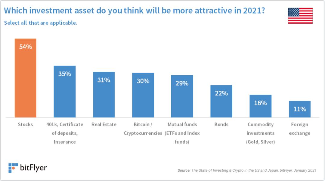 研究:比特币已成为美国第四大最受欢迎的投资工具